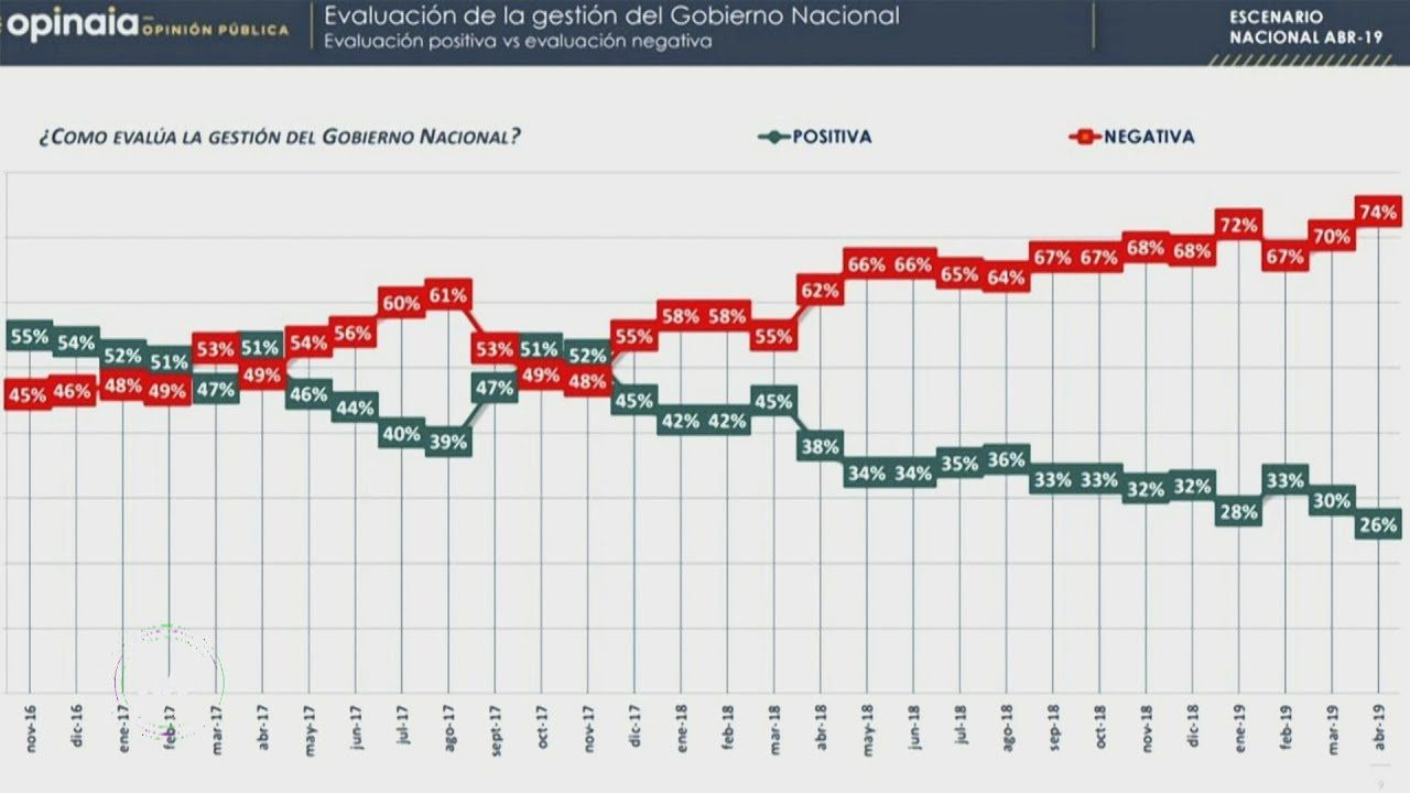 Calma: Mauricio todavía no está perdiendo con Cristina